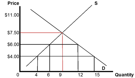 Title: Spain Demand and Supply Graph - Description: The graph shows the supply and demand graph of wrenches in Spain. Equillibrium is at 9 wrenches for $7.50.