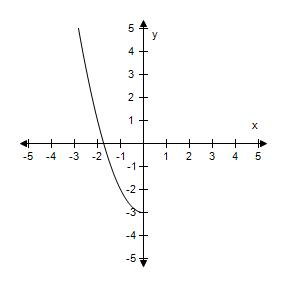 graph of equation