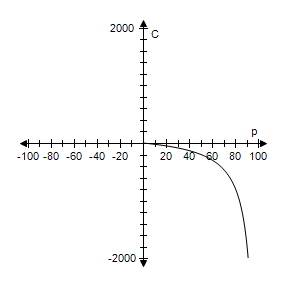 graph of the cost function
