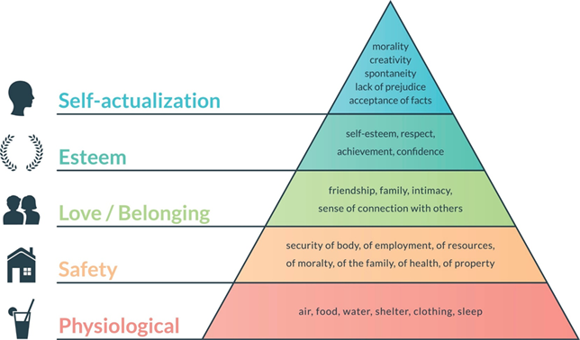 Title: Maslow's Hierarchy of Needs - Description: An image of a pyramid with five levels. Starting from the bottom of the pyramid is the term physiological. It includes air, food, water, shelter, clothing, and sleep. Safety if next. It includes security of body, of employment, of resources, of moralty, of the family, of health, of property. Next is love and belonging. It includes friendship, family, intimacy, sense of connection with others. Next is esteem. It includes self-esteem, respect, achievement, confidence. Finally, there is self-actualization. It includes creativity, spontaneity, lack of prejudice, and acceptance of facts.