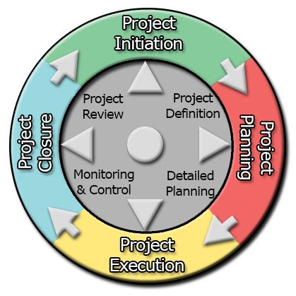 project management life cycle models The project life cycle can help project managers and their teams to focus on meeting the project's (part 6): the project management life cycle model.